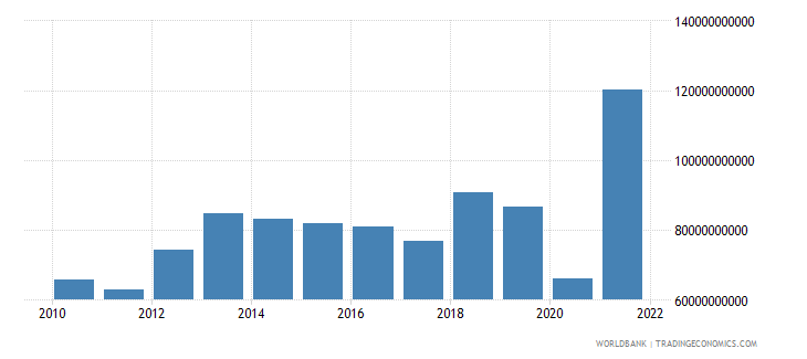 switzerland external balance on goods and services us dollar wb data