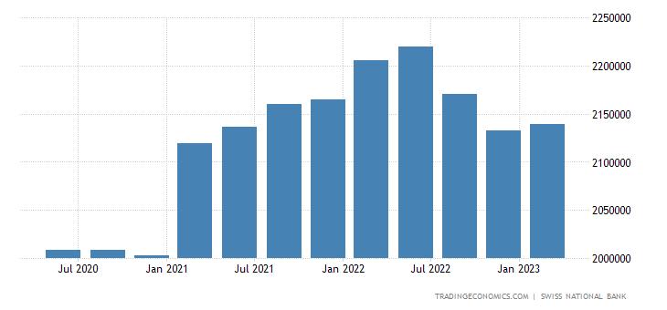 Switzerland Government External Debt