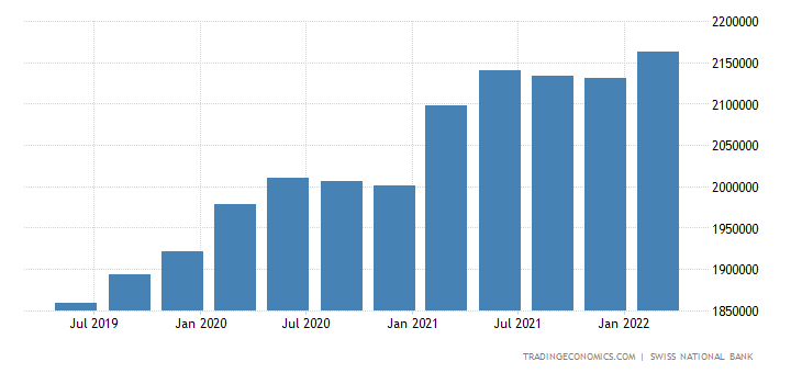 Switzerland Total External Debt