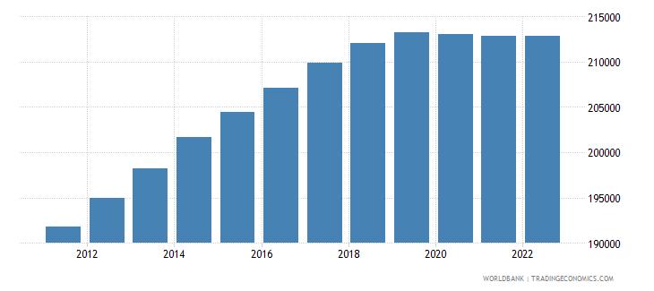 switzerland female population 00 04 wb data
