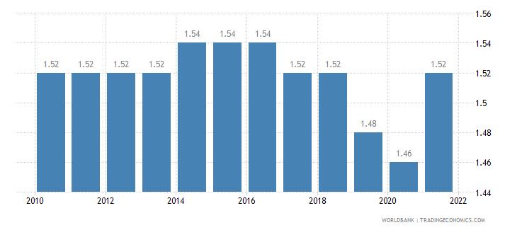 switzerland fertility rate total births per woman wb data