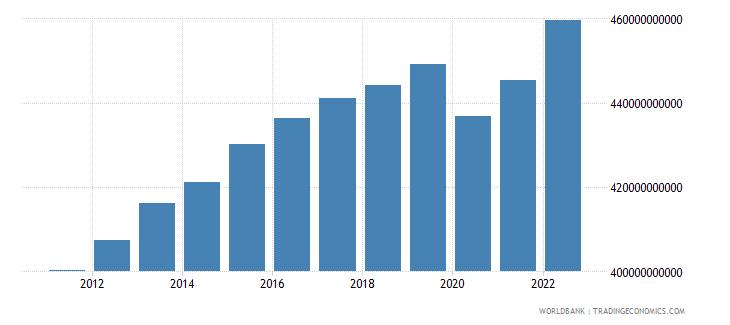 switzerland final consumption expenditure constant lcu wb data