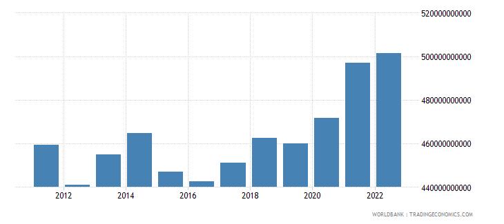 switzerland final consumption expenditure us dollar wb data
