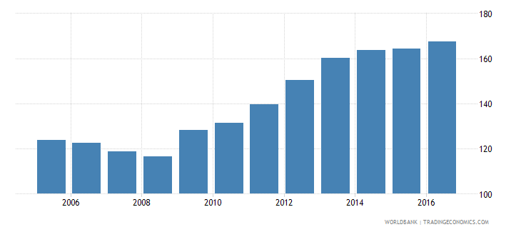 switzerland financial system deposits to gdp percent wb data