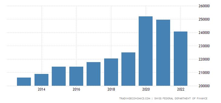 Switzerland Fiscal Expenditure