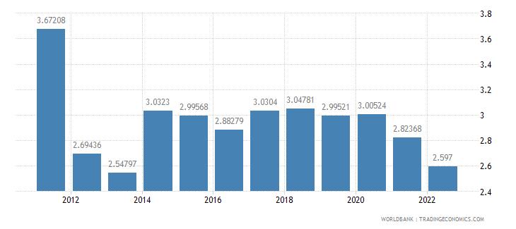 switzerland food exports percent of merchandise exports wb data
