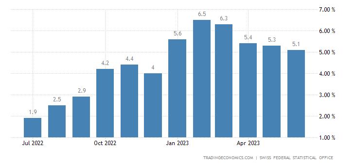 Switzerland Food Inflation