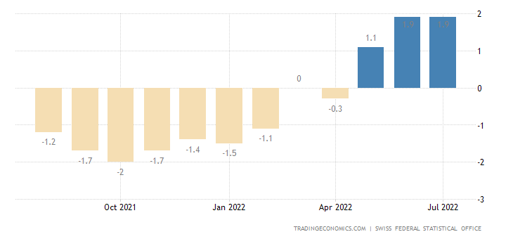 Switzerland Food Inflation