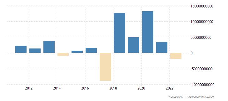 switzerland foreign direct investment net bop us dollar wb data