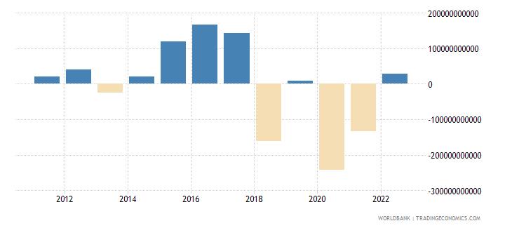 switzerland foreign direct investment net inflows bop us dollar wb data