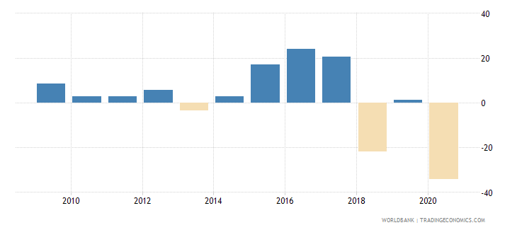 switzerland foreign direct investment net inflows percent of gdp wb data