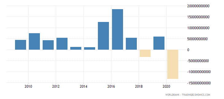 switzerland foreign direct investment net outflows bop current us$ wb data