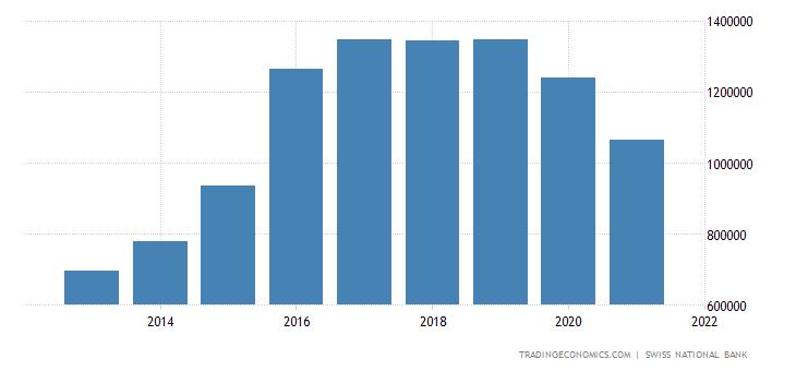 Switzerland Foreign Direct Investment