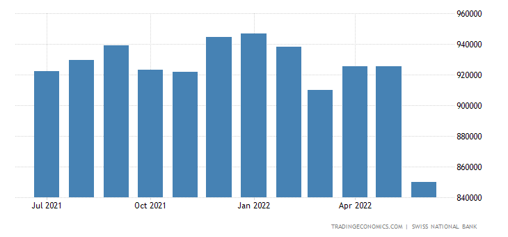 Switzerland Foreign Exchange Reserves
