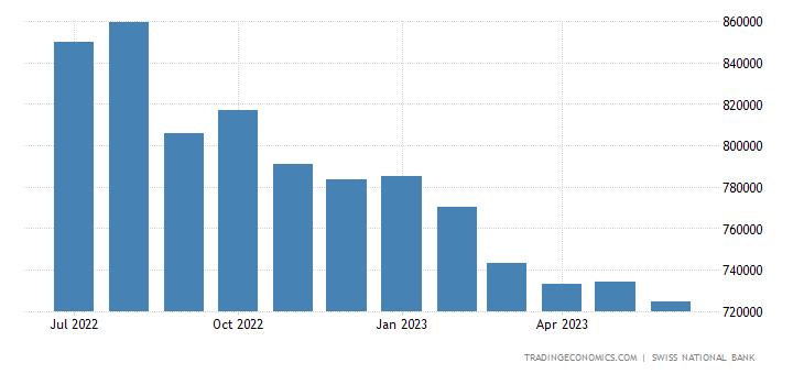 Switzerland Foreign Exchange Reserves