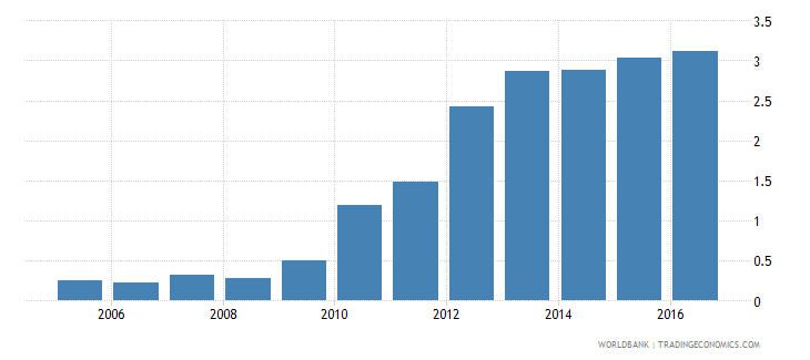switzerland foreign reserves months import cover goods wb data