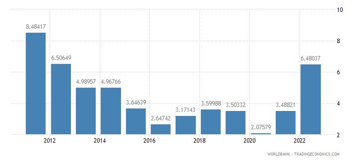 switzerland fuel imports percent of merchandise imports wb data
