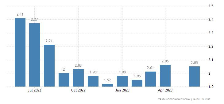 Switzerland Gasoline Prices