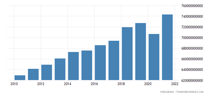 switzerland gdp at market prices linked series current lcu wb data