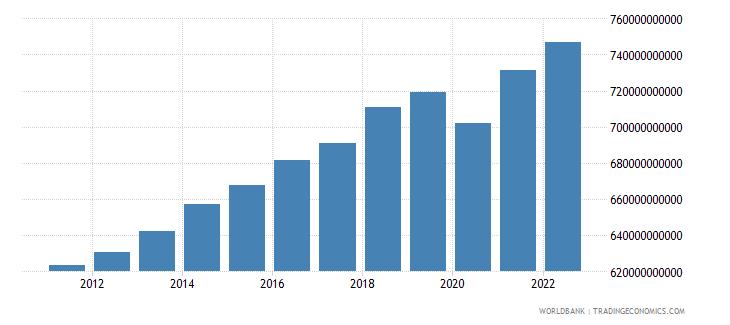 switzerland gdp constant lcu wb data