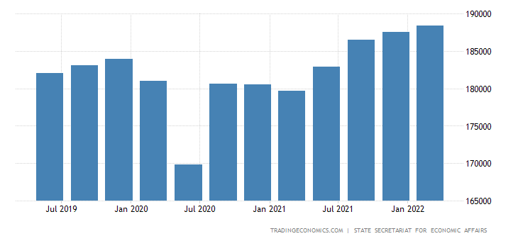 Switzerland GDP Constant Prices