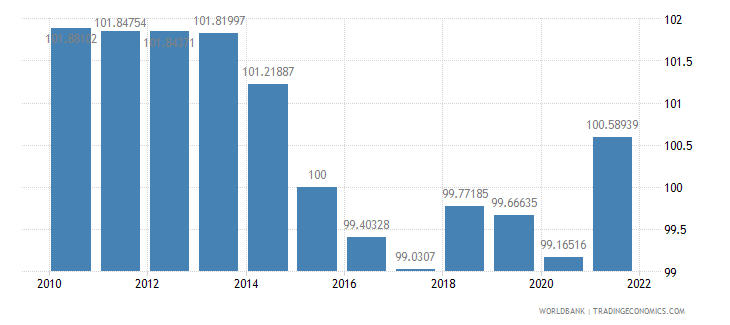 switzerland gdp deflator base year varies by country wb data
