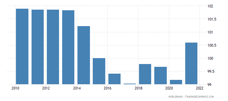 switzerland gdp deflator linked series base year varies by country wb data
