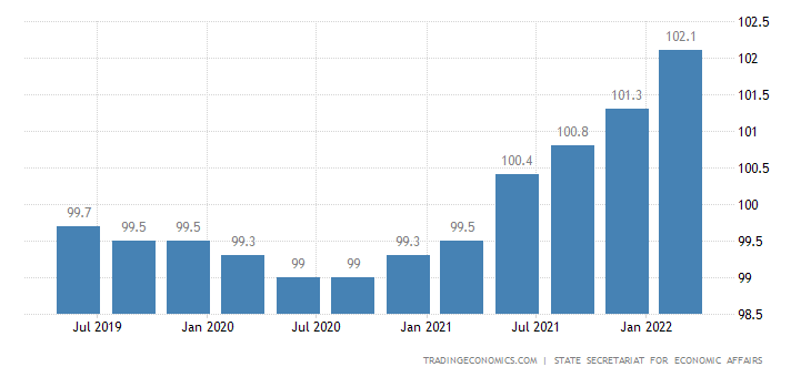Switzerland GDP Deflator