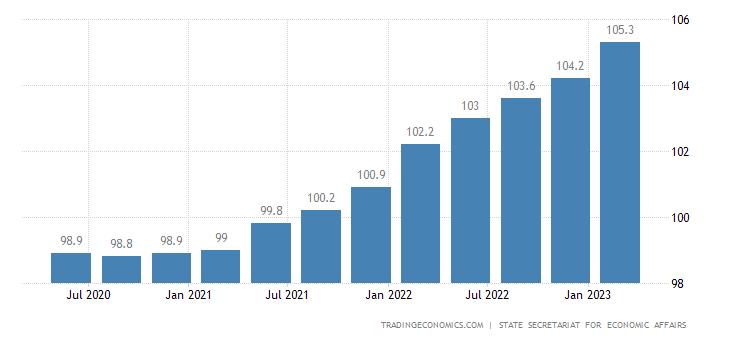 Switzerland GDP Deflator
