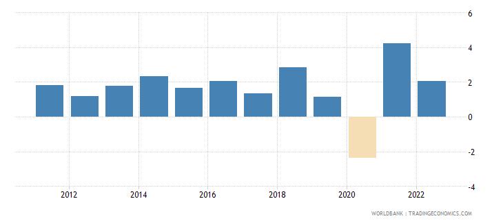 switzerland gdp growth annual percent 2010 wb data