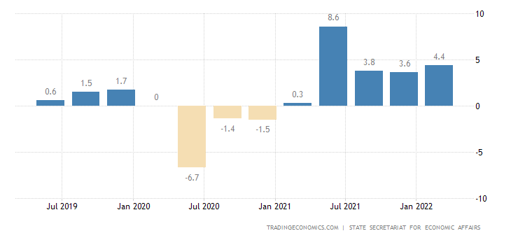 Switzerland GDP Annual Growth Rate