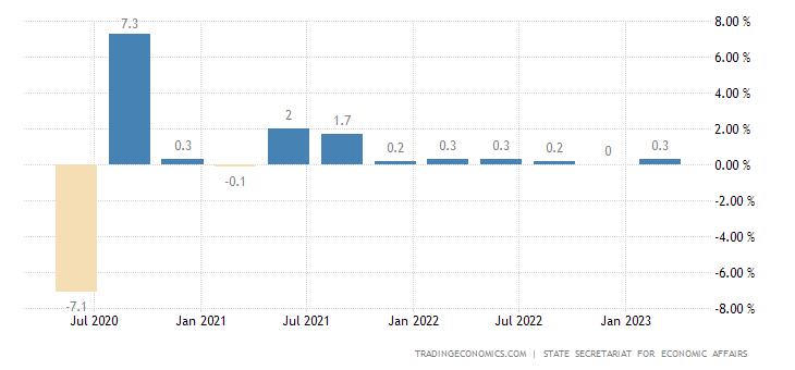 Switzerland Gdp Growth Rate 2019 Data Chart Calendar Forecast