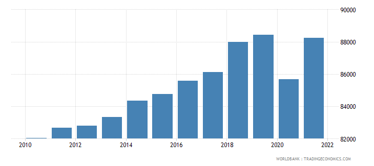 switzerland gdp per capita constant 2000 us dollar wb data