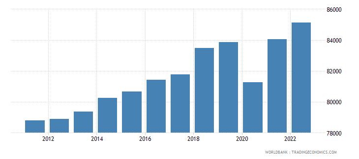 switzerland gdp per capita constant lcu wb data