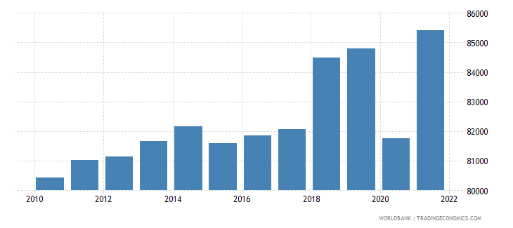 switzerland gdp per capita current lcu wb data