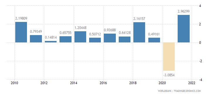 switzerland gdp per capita growth annual percent wb data