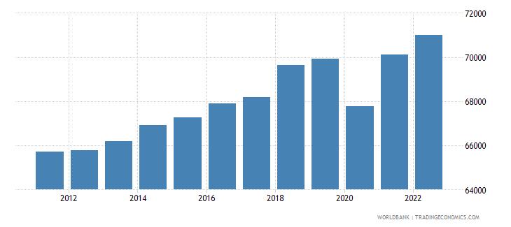 switzerland gdp per capita ppp constant 2005 international dollar wb data