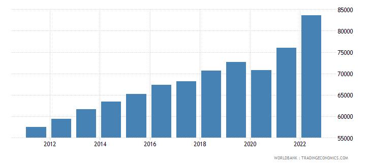 switzerland gdp per capita ppp us dollar wb data