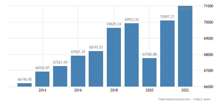Switzerland GDP per capita PPP