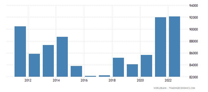 switzerland gdp per capita us dollar wb data