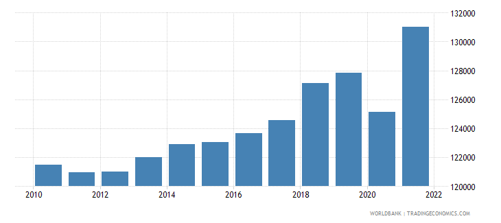 switzerland gdp per person employed constant 1990 ppp dollar wb data