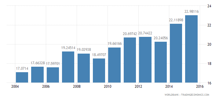 switzerland gdp per unit of energy use constant 2005 ppp dollar per kg of oil equivalent wb data
