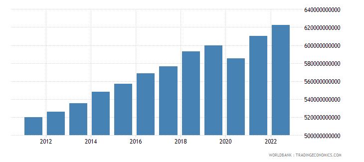 switzerland gdp ppp constant 2005 international dollar wb data