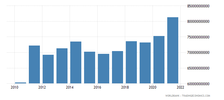switzerland gdp us dollar wb data
