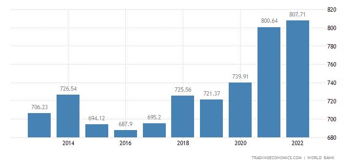 Switzerland GDP