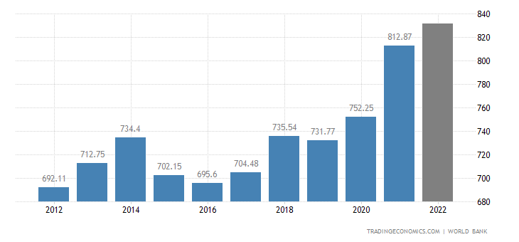 Switzerland GDP
