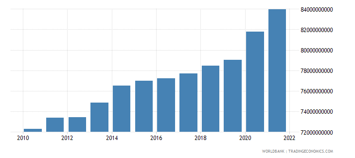 switzerland general government final consumption expenditure constant lcu wb data