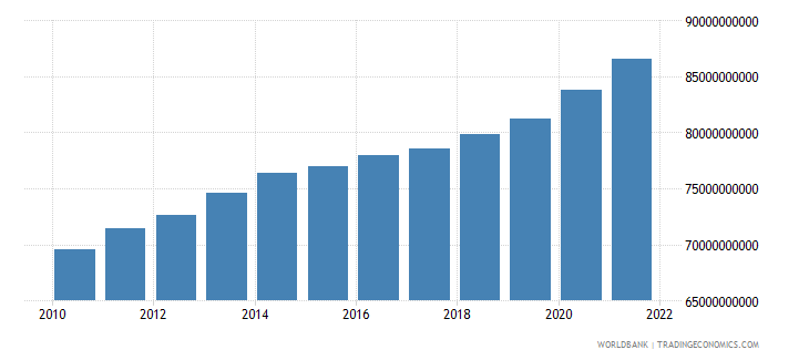 switzerland general government final consumption expenditure current lcu wb data
