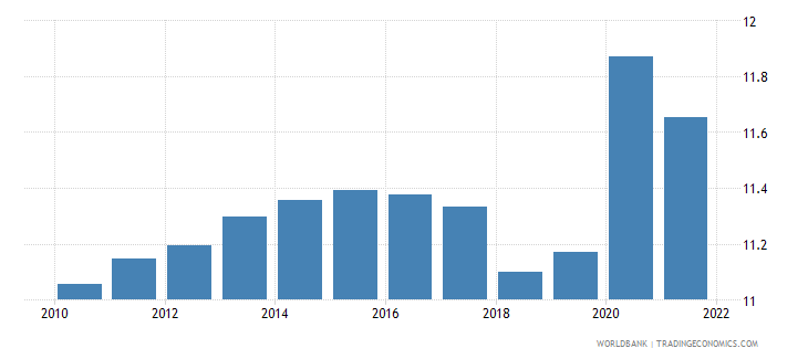 switzerland general government final consumption expenditure percent of gdp wb data
