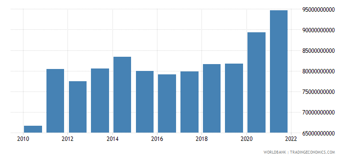 switzerland general government final consumption expenditure us dollar wb data